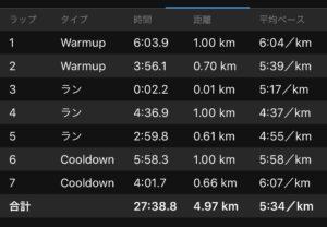 1/16の1.61kmのタイムトライアル練習結果