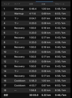 """(3'53""""〜4'05""""で20秒+60秒リカバー)×6本のストライドリピート走練習結果"""