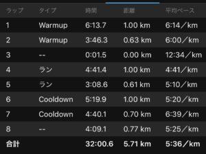 1/23の1.61kmのタイムトライアル練習結果