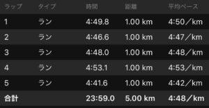 3月1日の5km走の結果