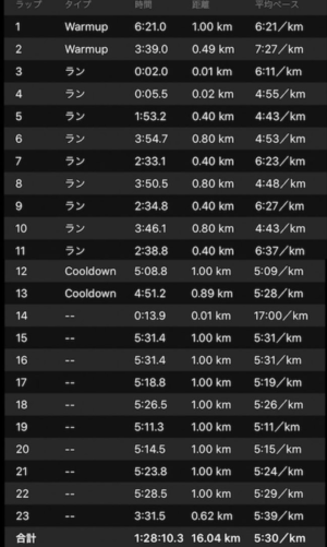 "(800m4'30""〜4'42""+400mJOG)×4本の目標ペースリピート走練習結果"