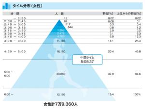 全日本マラソンランキング(2018年4月-2019年3月)のデータ:女性