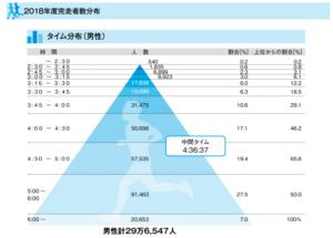 全日本マラソンランキング(2018年4月-2019年3月)のデータ:男性
