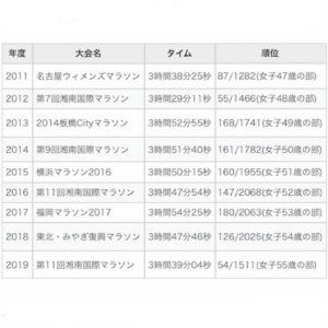 全日本マラソンランキング履歴
