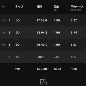 "【3x(5'36""で4.9km)】ラン"