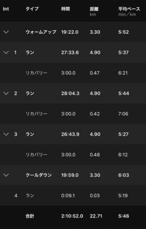 "【3x(5'36""で4.9km)】全体"