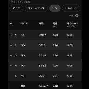 """【4x(5'10""""で1.2km)】インターバル部分"""