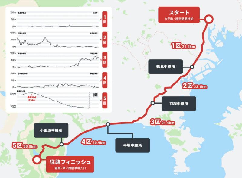 箱根駅伝公式サイトより 往路コース紹介