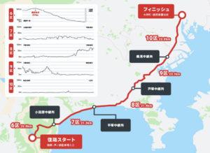 箱根駅伝公式サイトより 復路コース紹介