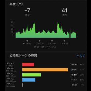 """【6x(4'48""""で上り坂400m + 4'59""""で下り坂400m)】高度"""