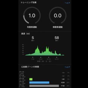 【クロストレーニング:サイクリング36分】トレーニング効果1.0!