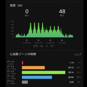 """【8x(5'14""""で上り坂400m + 5'13""""で下り坂400m)】高度は4本ずつ2パターン"""