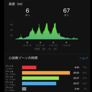 "【4x(4'55""で1.6km)】高度"
