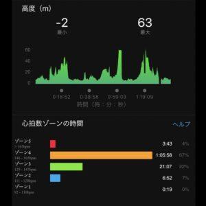 """【2x(5'22""""で4.9km)】心拍数"""