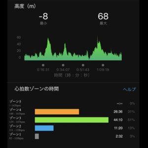 "【4x(5'04""で1.6km)】"