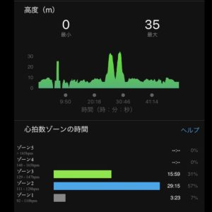 "【8.17kmのイージーラン(6'15"")】心拍ゾーン"