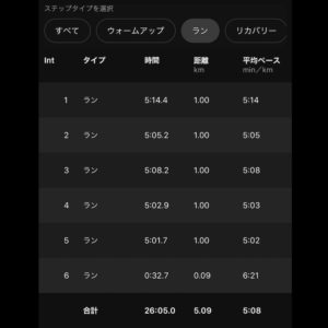 "【5x(5'08""で1km)】ラン部分"
