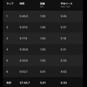 """【5.01km- AYF(5'33"""")】"""