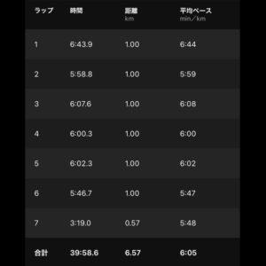 """【6.57km リカバリーラン(6'05"""")】"""
