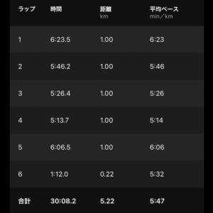 """【5.22kmリカバリーラン(5'47"""")】"""