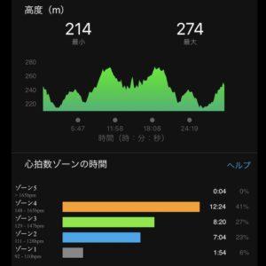 "【5.22kmリカバリーラン(5'47"")】高度"