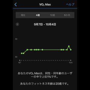 VO2Max、1日で52に