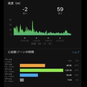 "【21kmハーフ(7'58"")】高度"