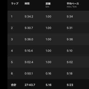 """【5km-テンポラン(5'23"""")】"""