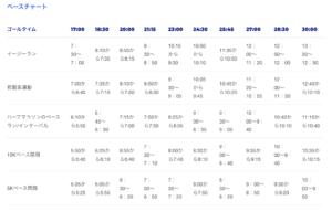 BAA5kmペースチャート