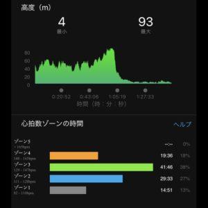 """【ロングラン:6'47""""/kmで15km】高低差"""