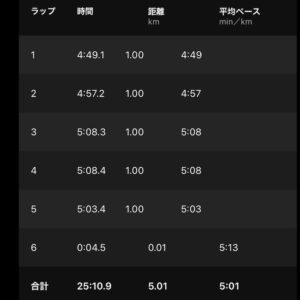 "【5'01""/kmで5.01km】"