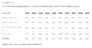 BAA10kmペースチャート