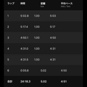 "【4'51""/kmで5.02km】"