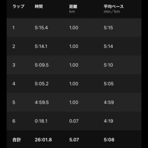 "【5'08""/kmで5km】"