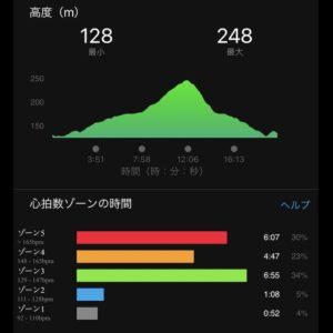 "【6'17""/kmで3.2km】高度と心拍数ゾーン"