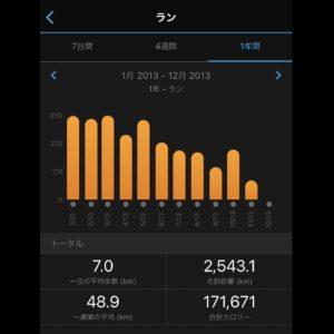 2013年の年間走行距離は2543km