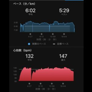 "3.84km(6'02"") ペースと心拍数"