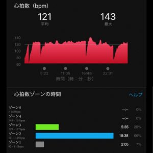 4.42kmジョグの心拍数