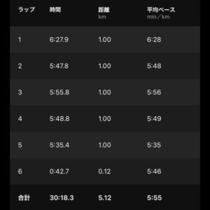 5.12kmジョグ