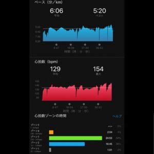 7.48kmジョグの心拍数