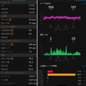 """13.64km(5'17"""") RUN as ONEレース【2021/2/18】心拍数"""