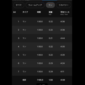"5.8km(5'48"") スピードリピート【2021/2/15】ラン部分"