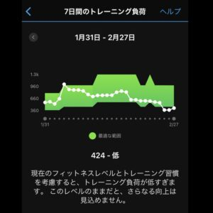 "8.76km(5'17"") 疲労時ラン【2021/2/27】トレーニング負荷"