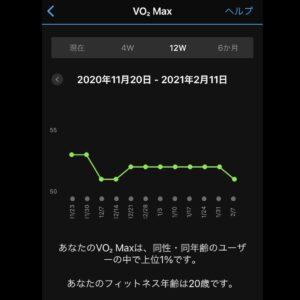 VO2Maxが51に下がった