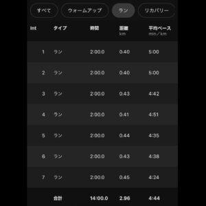 "8.33km(5'44"") スピードリピート【2021/3/1】ラン部分"