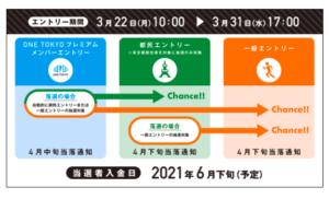 東京マラソン2021エントリー期間