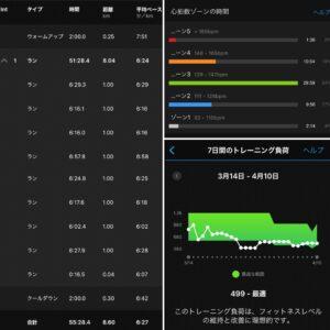 """8.6km(6'27"""") 疲労時ラン【2021/4/10】"""
