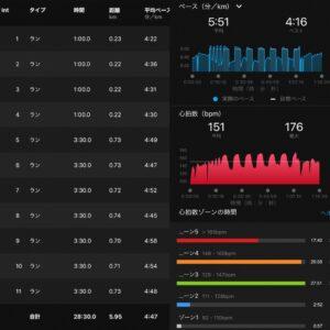 """13.11km(5'51"""") スピードリピート【2021/4/12】インターバル"""