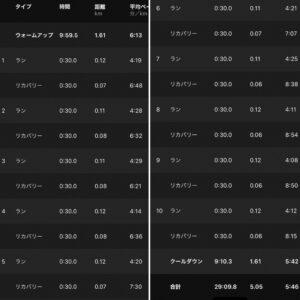 """5.05km(5'46"""") スピードリピート【2021/5/3】"""
