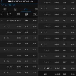 """5.06km(5'56"""") スピードリピート【2021/5/13】"""